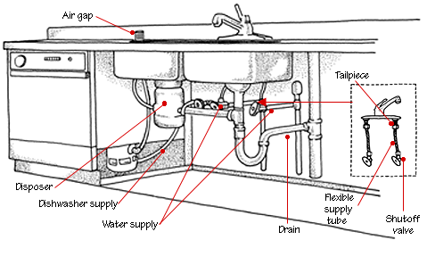 Things You need to Know about Kitchen Sink Plumbing
